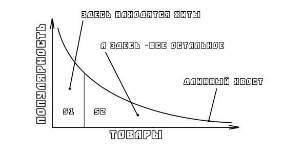 Чертеж от короля чертежей. Площадь S1 намного меньше площади S2. Хотя бы потому, что площадь S2 стремится к бесконечности.