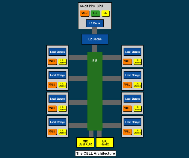Cell архитектура процессора