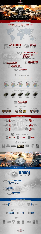 Инфографика Wargaming
