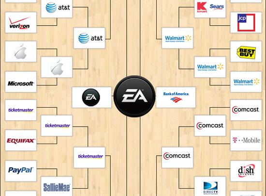 Список номинантов на звание худшей компании в Америке.