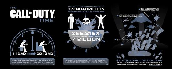 Инфографика по Call of Duty (нажмите для открытия в отдельном окне)
