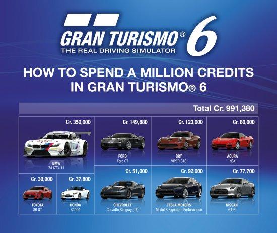 Как потратить миллион кредитов в Gran Turismo 6.