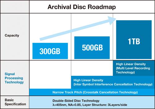 Скоро появятся Blu-ray диски объемом до 1 терабайта