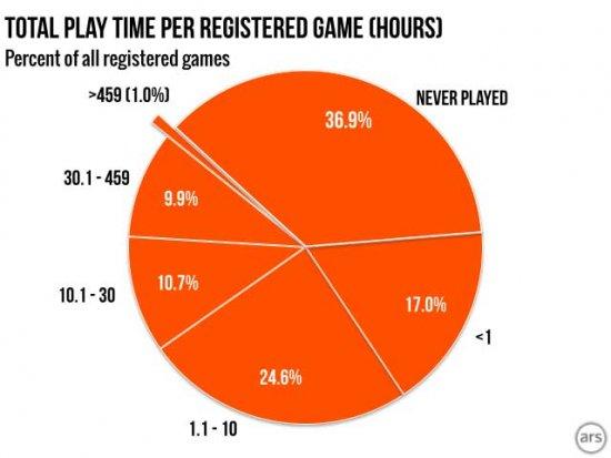 Время в игре на зарегистрированную игру.