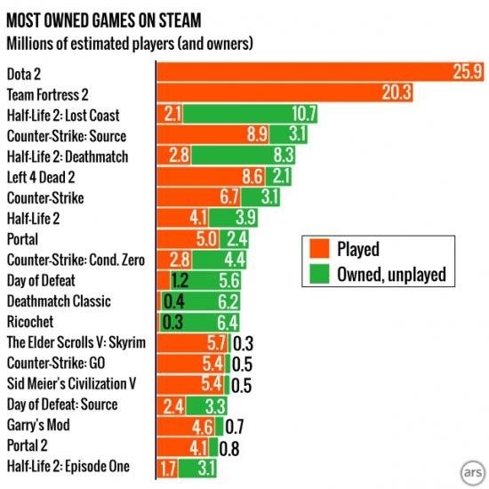 Самые распространенные игры.