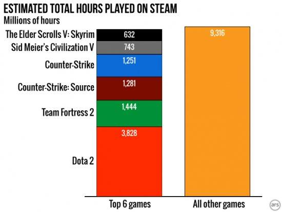 Суммарное время, проведенное пользователями в играх.