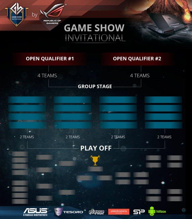 Game Show Invitational – турнир по Dota 2 с призовым фондом 15 000 USD