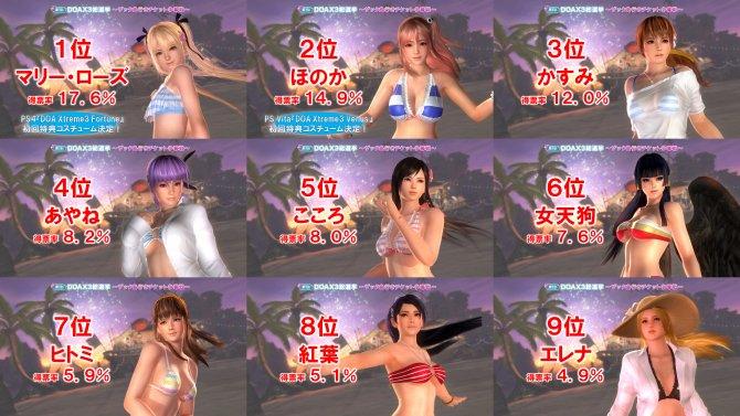Героини, выбранные для Dead or Alive Xtreme 3 голосованием.