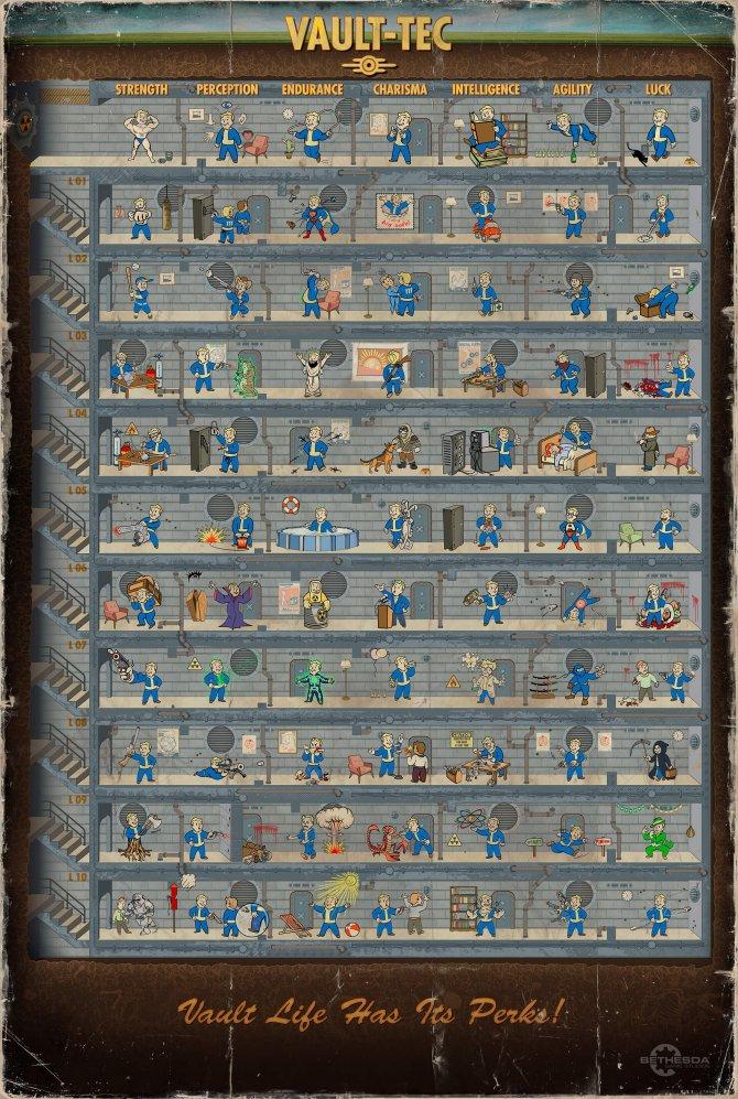 Система развития персонажа в Fallout 4