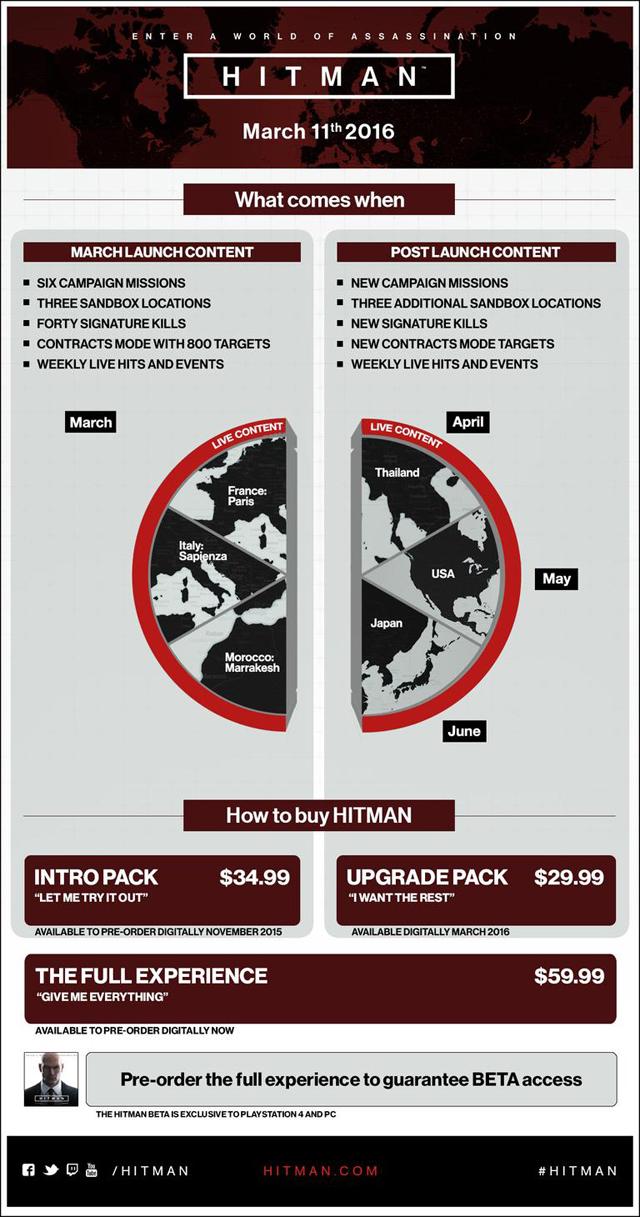 Hitman выйдет 11 марта и будет включать три локации