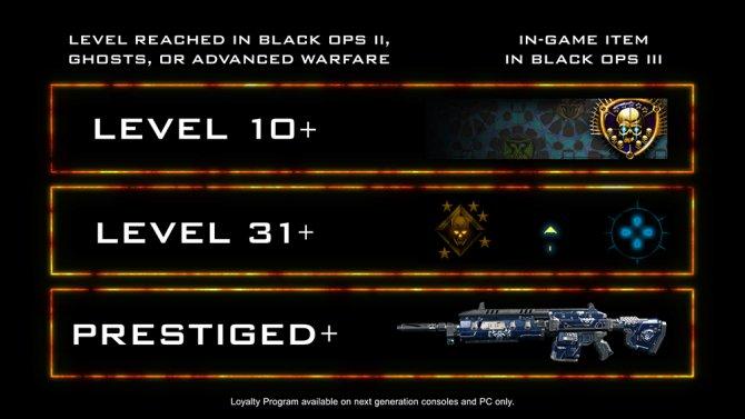 Программа лояльности Call of Duty: Black Ops III