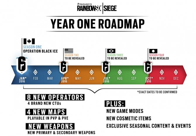 Rainbow Six Siege – планы на год после релиза