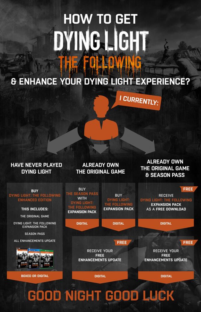 Dying Light: The Following - Enhanced Edition выйдет в феврале
