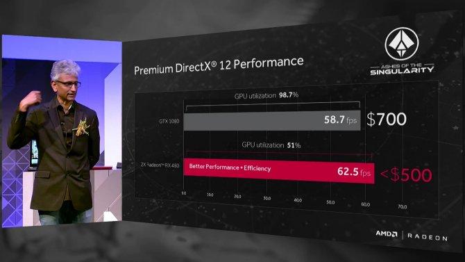 GTX 1080 против 2х Radeon RX480
