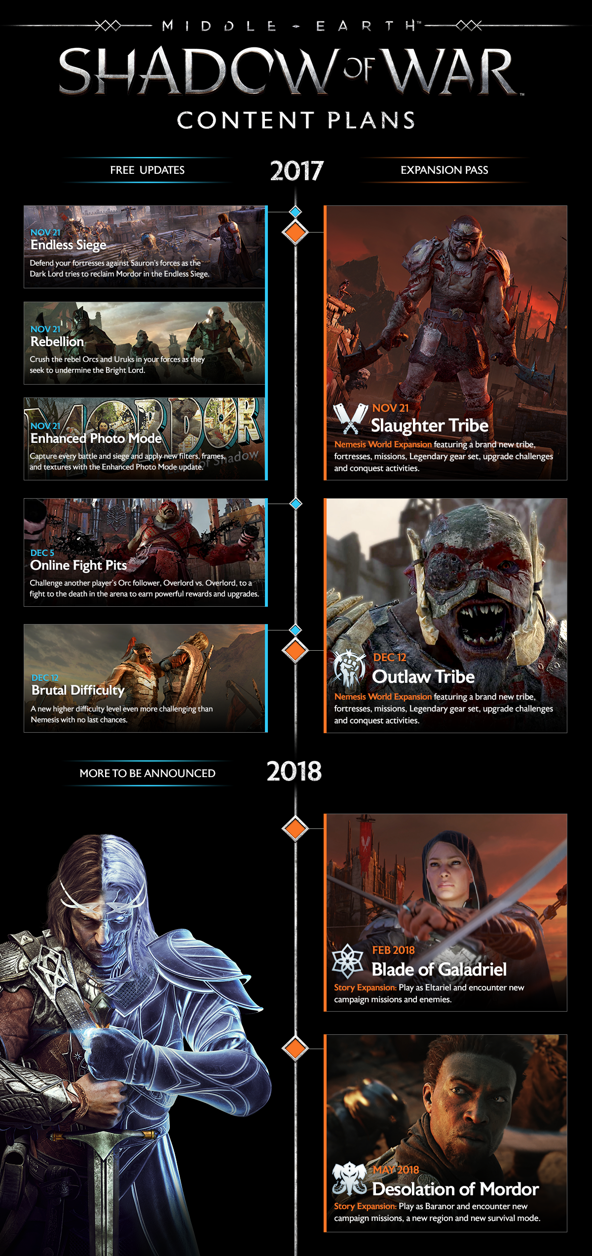 План выпуска обновлений для Middle-earth: Shadow of War