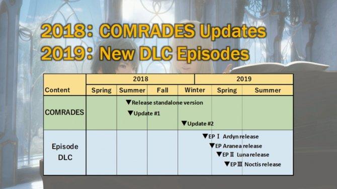Анонсированы 4 сюжетных дополнения для Final Fantasy 15