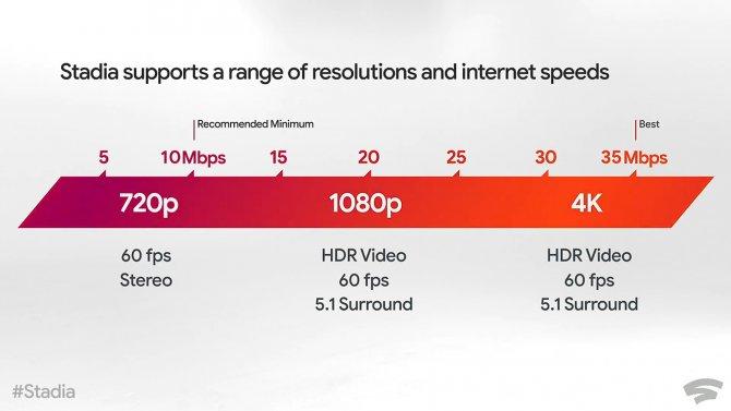 Google Stadia Internet Speed