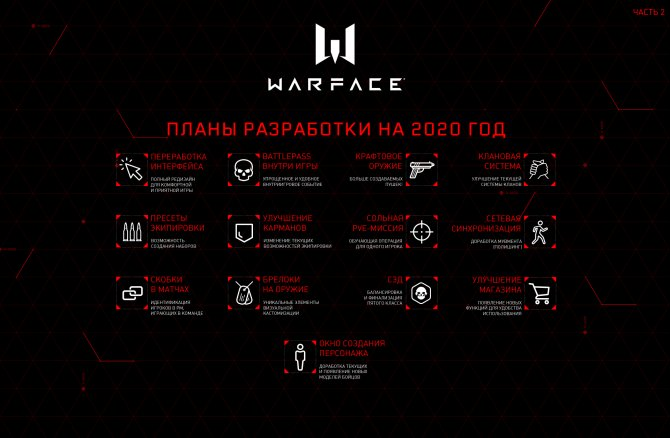 Warface Roadmap 2020 картинка